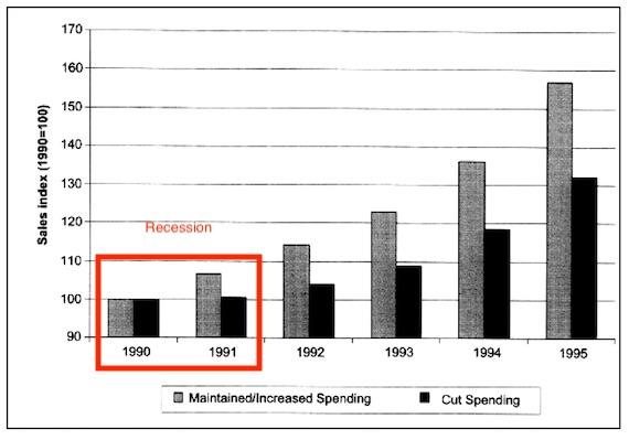 Kamber a constaté que la promotion pendant une récession (1990-91) conduit à de meilleures performances par la suite. <em>Source : Étude Tellis. </em>» width=»570″ height=»399″ srcset=»https://repha.fr/wp-content/uploads/2020/04/1588001198_518_Le-marketing-dans-la-pandemie-cree-des-opportunites-par-la.jpg 570w, https://www.practicalecommerce.com/wp-content/uploads/2020/04/1990s-recession-kamber-300×210.jpg 300w, https://www.practicalecommerce.com/wp-content/uploads/2020/04/1990s-recession-kamber-150×105.jpg 150w, https://www.practicalecommerce.com/wp-content/uploads/2020/04/1990s-recession-kamber-500×350.jpg 500w» sizes=»(max-width : 570px) 100vw, 570px»/></p> <p id=