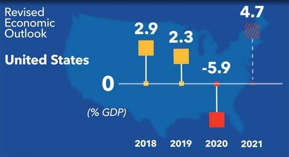 Le FMI prévoit que l'économie américaine rebondira rapidement après le blocage du coronavirus, pour atteindre une croissance de 4,7 % en 2021.