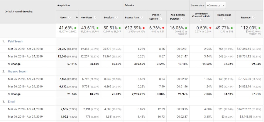 Regardez les changements pour chaque canal dans Utilisateurs, Sessions, Transactions, Taux de conversion et Recettes.