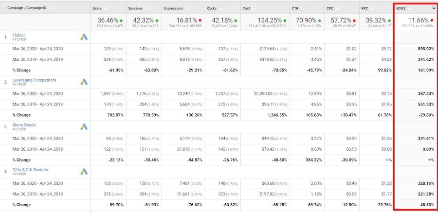 Identifier les changements dans le rendement des dépenses publicitaires (ROAS) par la campagne de Google Ads.