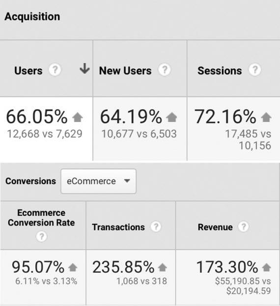 Capture d'écran du rapport de Google Analytics montrant une augmentation du trafic, des conversions et des revenus.