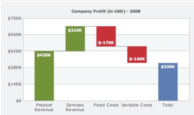 Un graphique en cascade peut montrer l'impact de divers éléments sur une mesure, comme le profit dans cet exemple. Source : Wikipedia.