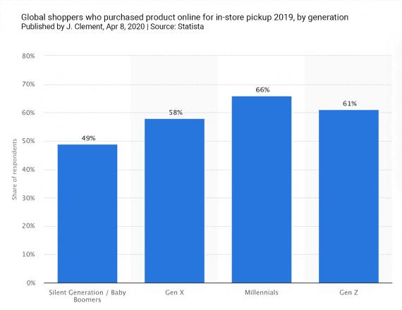 Selon les statistiques, les deux tiers des personnes interrogées ont acheté en ligne et sont allées chercher leurs produits en magasin.