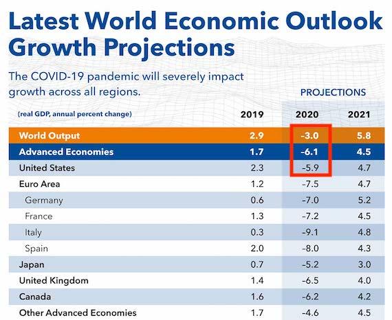 Le FMI estime que l'économie mondiale pourrait se contracter de 3,0 % en 2020.