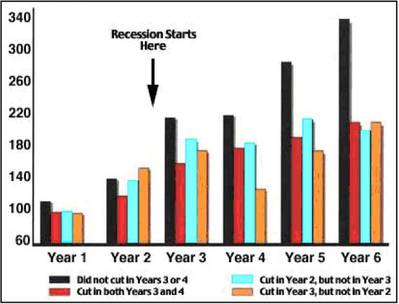 L'étude McGraw-Hill a démontré que le marketing et la publicité en période de récession pouvaient conduire à une croissance à relativement long terme. <em>Source : Étude Tellis. </em>» width=»570″ height=»435″ srcset=»https://repha.fr/wp-content/uploads/2020/04/Le-marketing-dans-la-pandemie-cree-des-opportunites-par-la.png 570w, https://www.practicalecommerce.com/wp-content/uploads/2020/04/041420-1981-recession-300×229.png 300w, https://www.practicalecommerce.com/wp-content/uploads/2020/04/041420-1981-recession-768×587.png 768w, https://www.practicalecommerce.com/wp-content/uploads/2020/04/041420-1981-recession-150×115.png 150w, https://www.practicalecommerce.com/wp-content/uploads/2020/04/041420-1981-recession-500×382.png 500w, https://www.practicalecommerce.com/wp-content/uploads/2020/04/041420-1981-recession.png 1000w» sizes=»(max-width : 570px) 100vw, 570px»/></p> <p id=