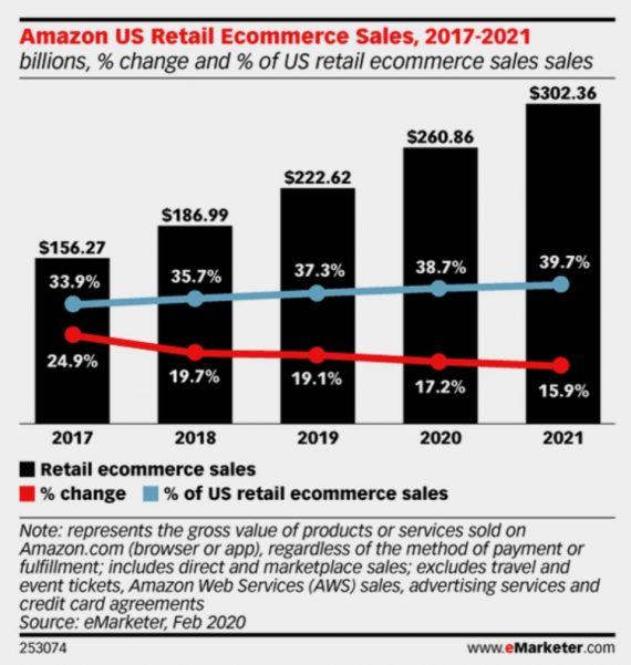 Avant la pandémie, eMarketer prévoyait que la part d'Amazon dans les ventes du commerce électronique américain passerait de 37,3 % en 2019 à 38,7 % en 2020.