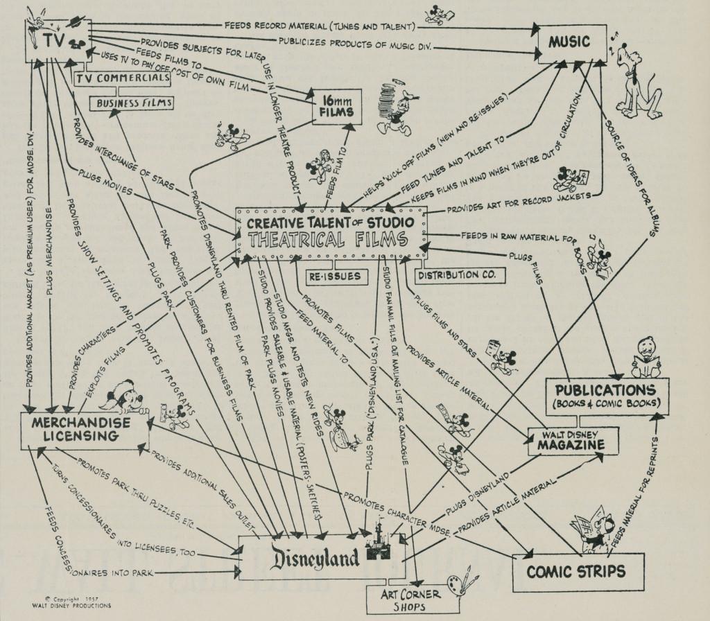 Carte de l'expérience client Disney 1957