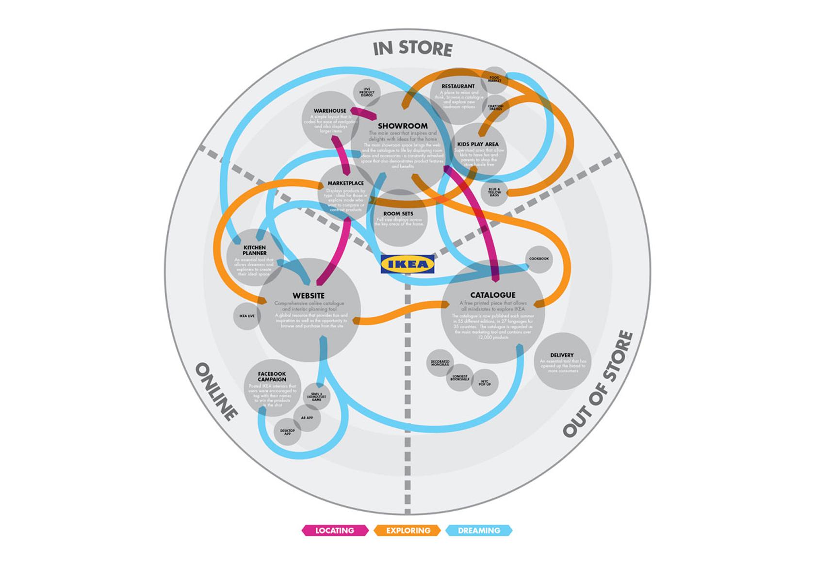 modèle de parcours du client avec points de contact numériques et physiques