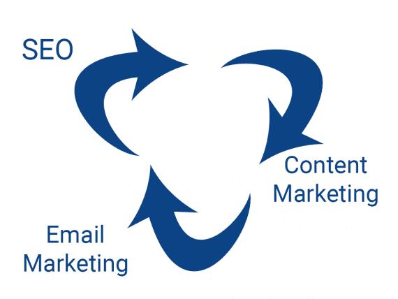 Le référencement, le marketing de contenu et le marketing par courrier électronique sont complémentaires pour promouvoir votre activité de commerce électronique.
