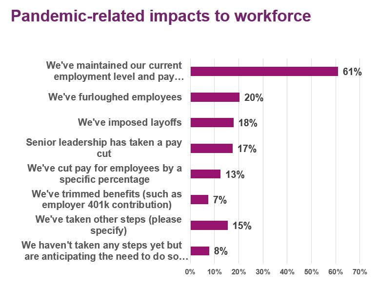 Impacts liés à la pandémie sur la main-d'œuvre