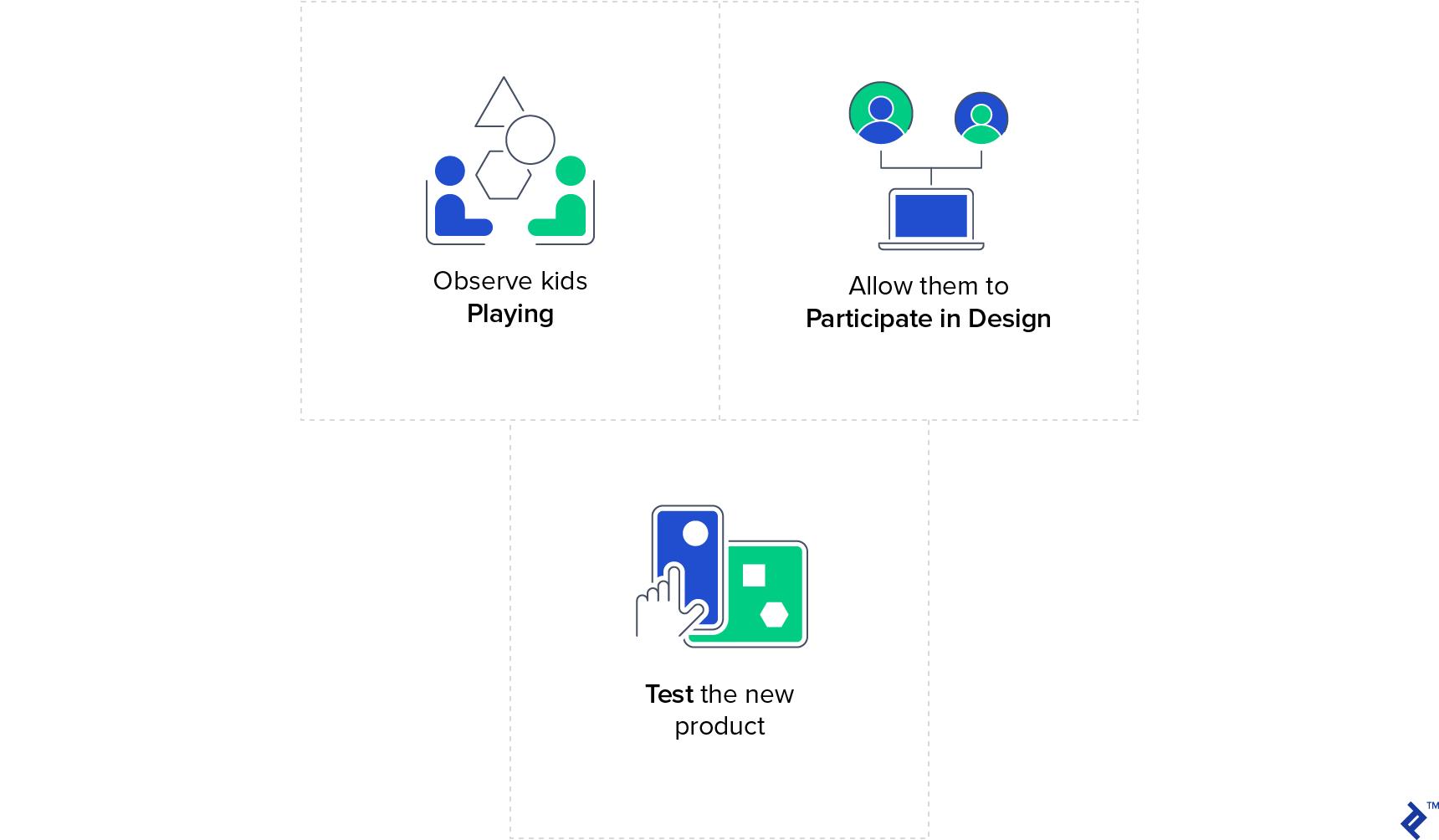 Développement d'applications pour les enfants