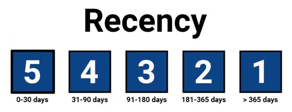 Dans le modèle RFM, les scores sont relatifs à chaque entreprise. Cette échelle de récence hypothétique, par exemple, attribue un 5 aux clients qui ont acheté au cours des 30 jours précédents.