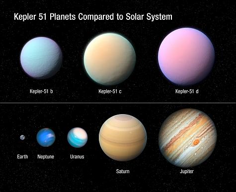 Une comparaison de la taille des trois mondes de Kepler 51 par rapport aux planètes de notre système solaire
