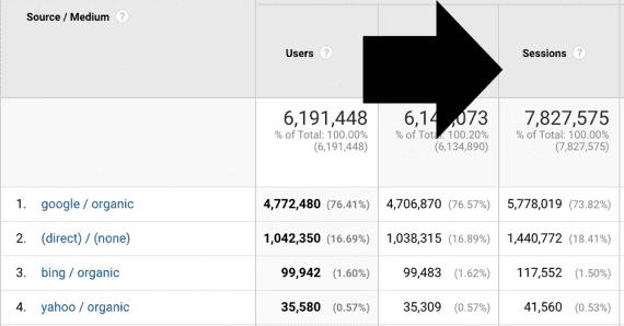 Une session de Google Analytics est un groupe d'interactions entre utilisateurs qui se déroulent dans un délai précis.