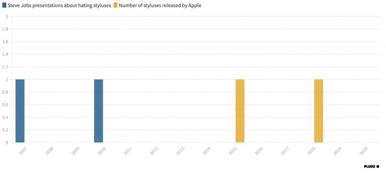 Apple Pencil Stylus Steve Jobs déteste
