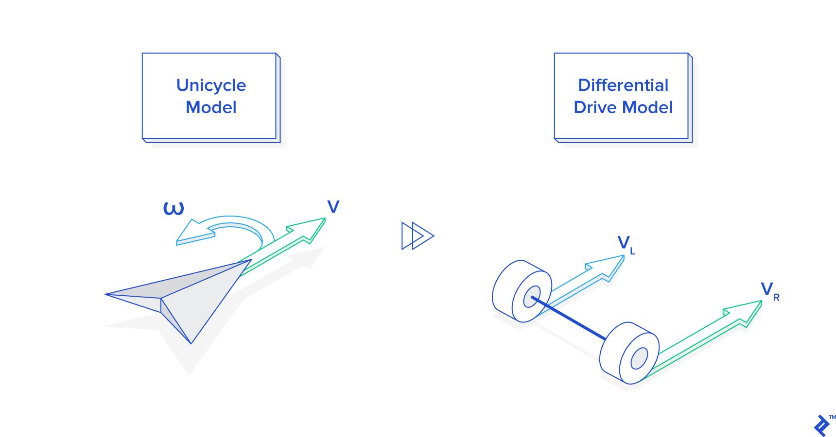 Dans la programmation robotique, il est important de comprendre la différence entre les modèles d'entraînement monocycle et différentiel.
