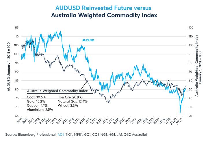 Figure 3: La baisse des prix du minerai de fer, du charbon et du gaz naturel a pesé sur l'AUD au cours de la dernière décennie