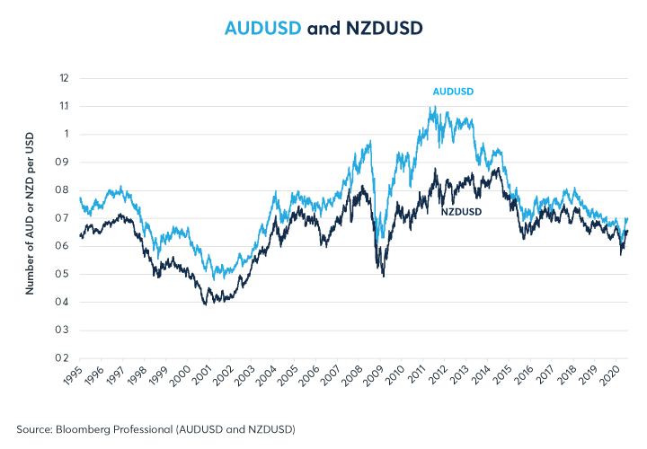 Figure 1: AUD et NZD contre USD