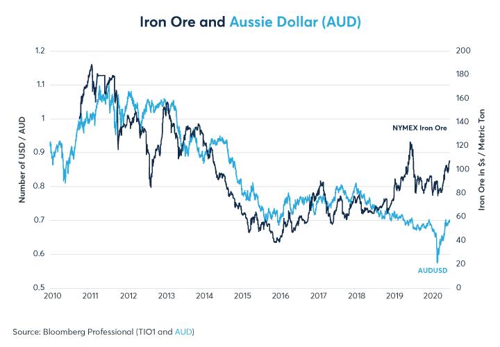 Figure 8: Bien que les prix du minerai de fer soient loin de leurs creux, ils sont toujours bien en deçà de leurs sommets de 2011
