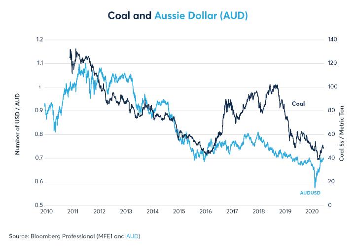 Figure 7: La baisse des prix du charbon a pesé sur l'AUD
