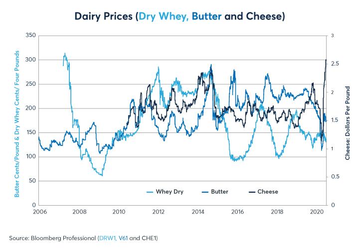 Figure 6: Les prix des produits laitiers se sont échangés dans de larges fourchettes sans tendance constante