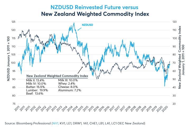 Figure 4: Les prix à l'exportation des produits de base de la Nouvelle-Zélande ont également baissé, mais moins que ceux de l'Australie