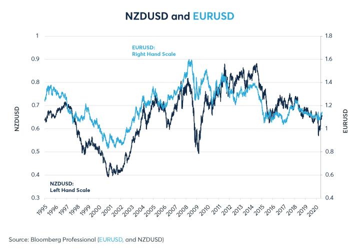 Figure 9: Le NZD suit l'EUR, une autre devise d'exportation des produits laitiers, de plus près que l'AUD