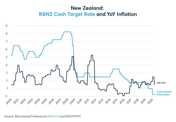 Figure 13: La faible inflation a aidé à faciliter la voie vers la première expérience de la RBNZ avec ZIRP