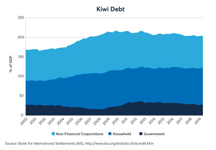 Figure 12: Le crédit total au secteur non financier néo-zélandais représentait 204% du PIB au quatrième trimestre 2019