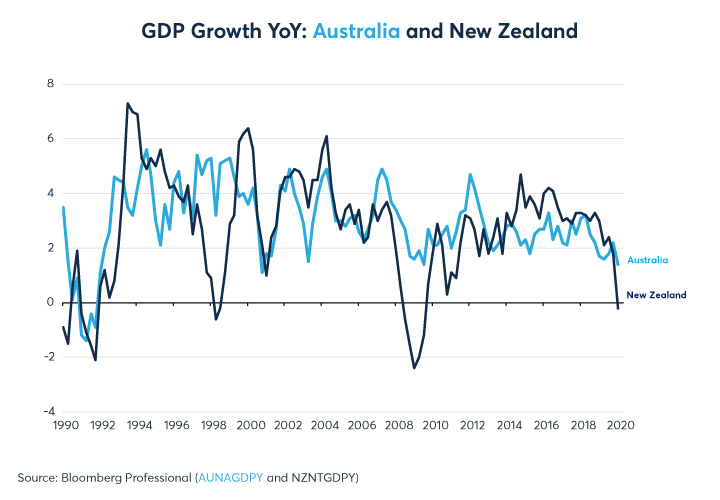 Figure 10: L'Australie a connu une expansion de 28 ans, mais la Nouvelle-Zélande a surperformé par rapport à 2014