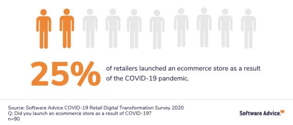 L'enquête de Software Advice a révélé que 50 des 200 répondants ont lancé des opérations de commerce électronique en raison de Covid-19.