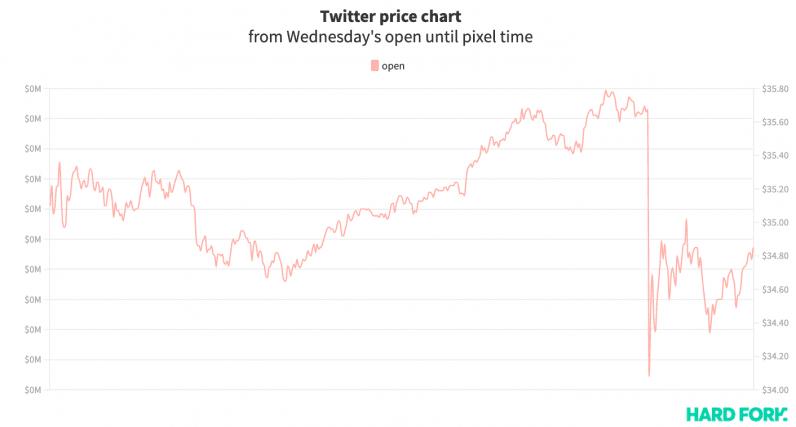 twitter, stock, pirater