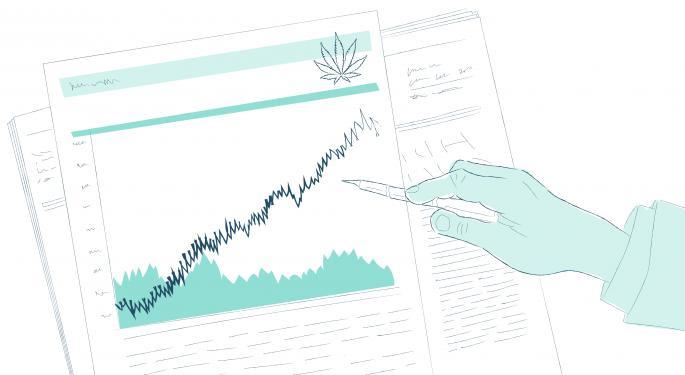 Gagnants et perdants du stock de cannabis à partir du 20 août 2020