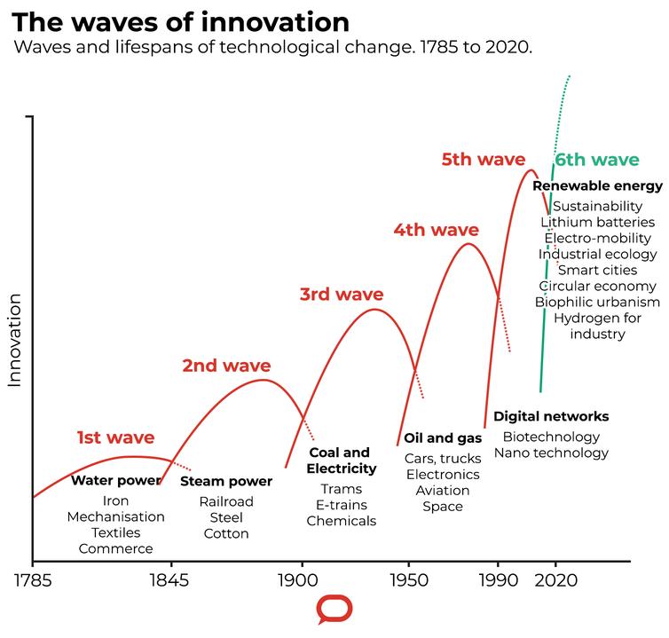 Graphique montrant six «vagues» historiques d'innovation.