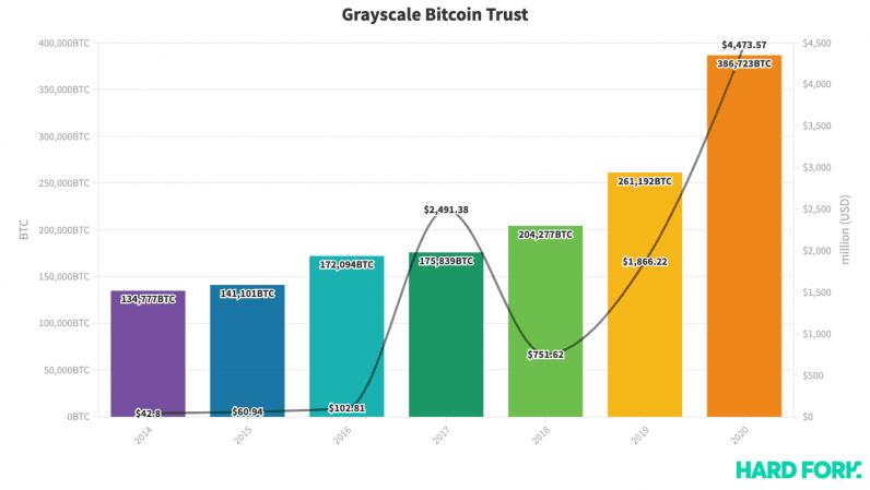 Niveaux de gris, Bitcoin, confiance