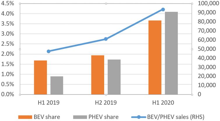 Graphique montrant la hausse récente des ventes de véhicules électriques en Allemagne.